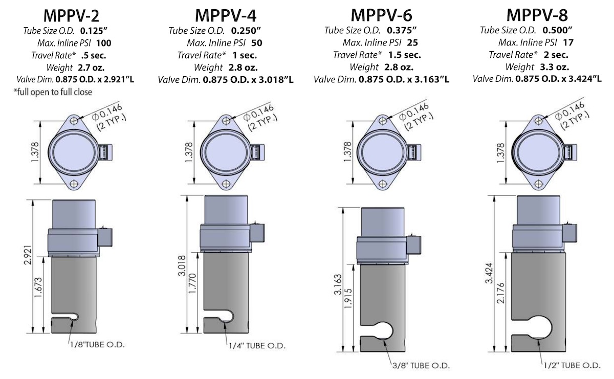 MPPV Data Sheet -Medical Pinch Valves - High performance valves that provide full fluid separation and unparalleled flow metering